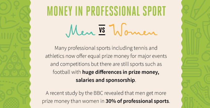 Men vs Women: Money in Sport