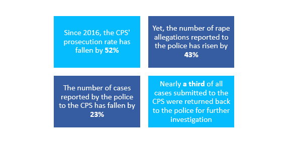 results from an investigation undertaken by HM Crown Prosecution Service Inspectorate (HMCPSI)